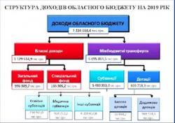 Депутати обласної ради схвалили кошторис області на 2019 рік. 18.12.2018